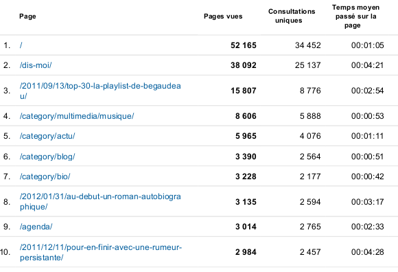 top 10 pages vues